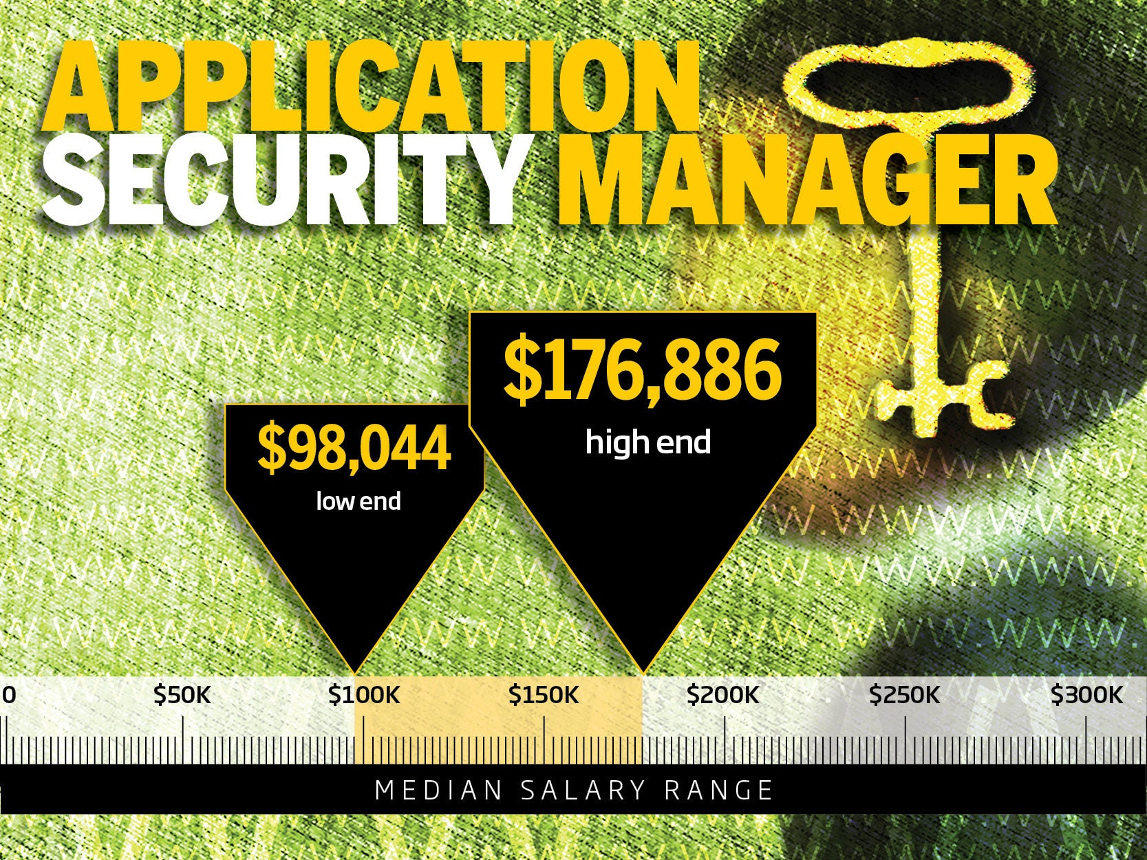 10 highest paying it security jobs cio see larger image xflitez Image collections