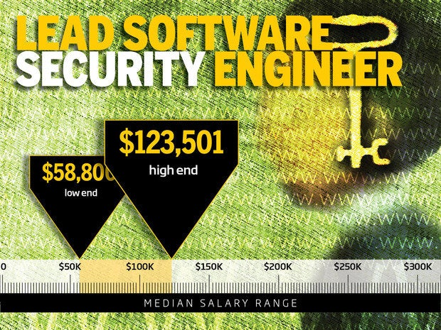 1. Lead Software Security Engineer