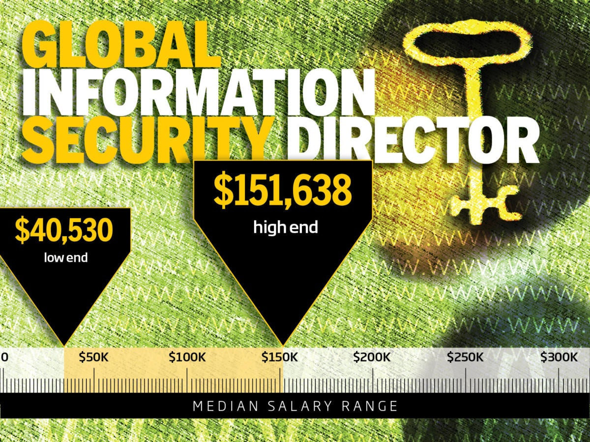 3. Global information security director