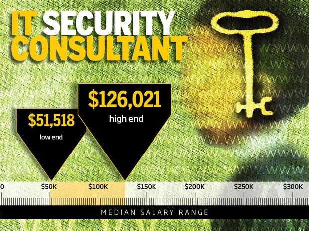 10 highest paying it security jobs cio. Black Bedroom Furniture Sets. Home Design Ideas