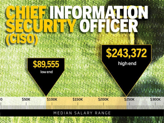 5. Chief information security officer (CISO)