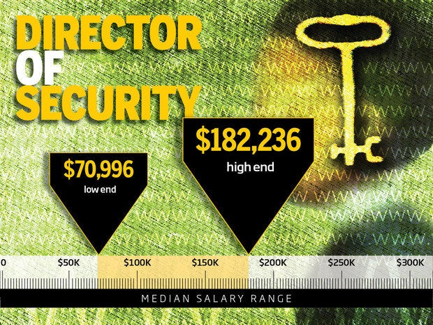 6. Director of security