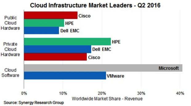 server market share