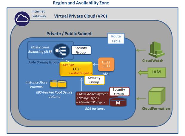 The Extended EC2 Platform