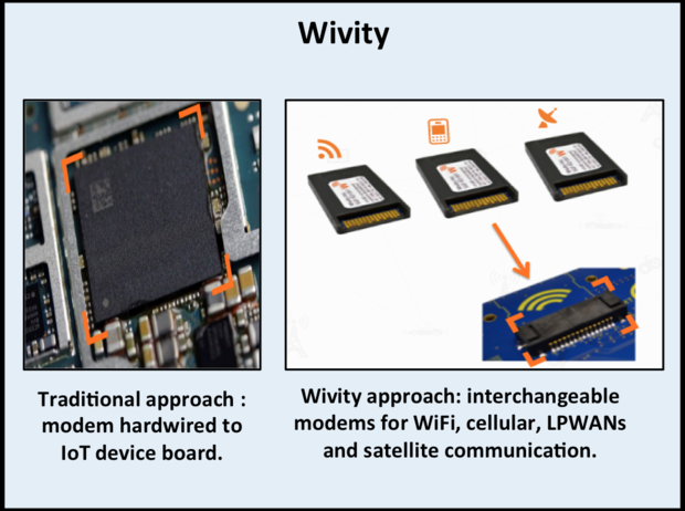 wivity, IoT, connectivity, SkilledAnalysts