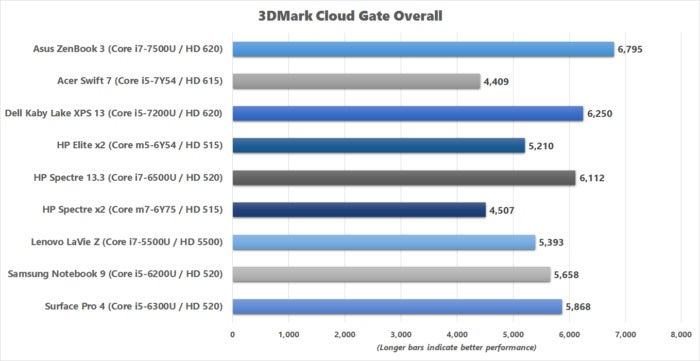 3dmark cloud gate overall results