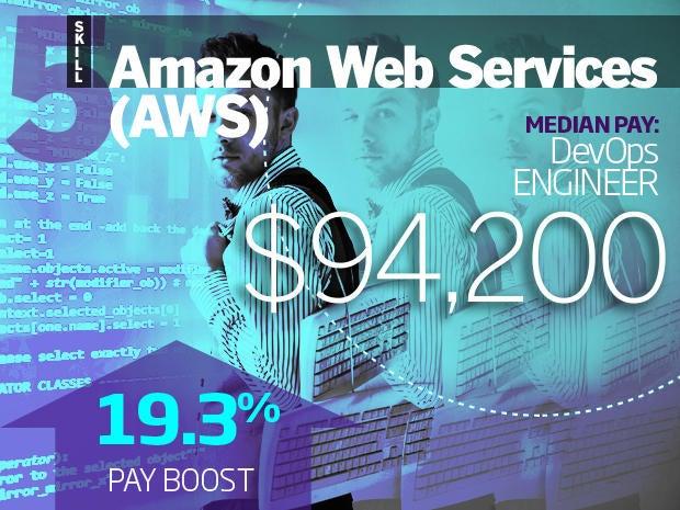 5. Amazon Web Services (AWS)
