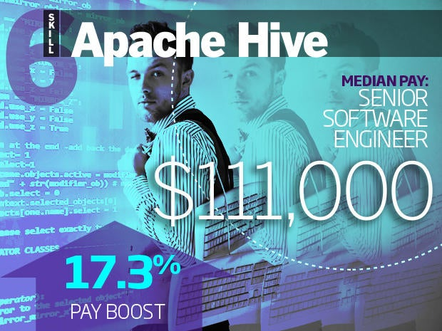 6 apache hive