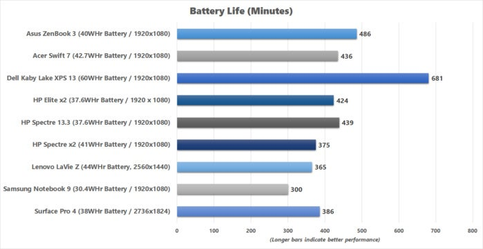 acer swift 7 battery life results