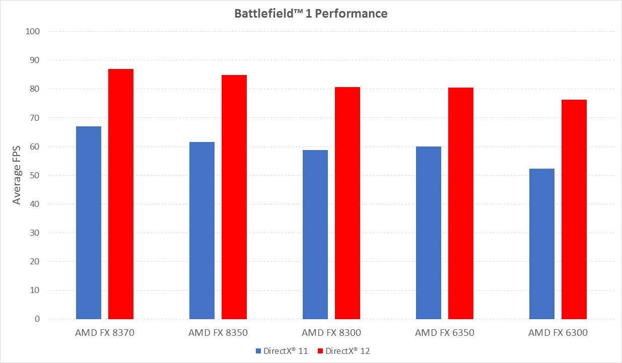 Tested: Battlefield 1 shines on this all-AMD gaming PC
