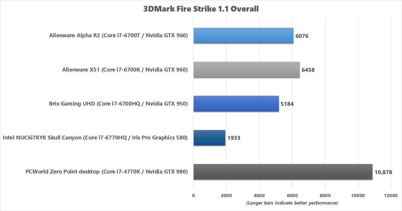 Brix gaming uhd gb bni7hg4 950 review a lot of performance in a brix gaming uhd 3dmark fire strike nvjuhfo Image collections