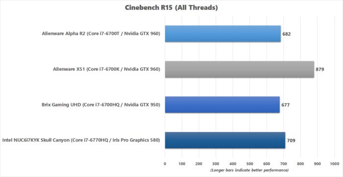 brix gaming uhd cinebench r15