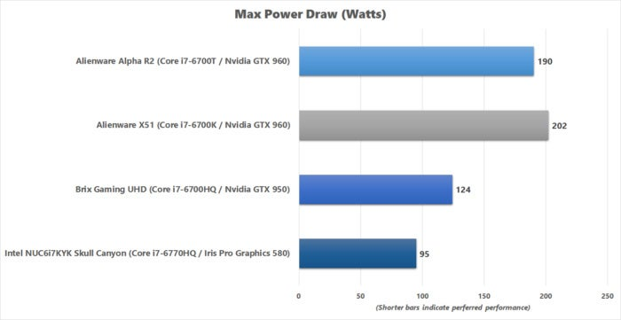brix gaming uhd max power draw