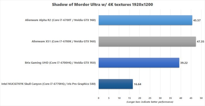 brix gaming uhd shadow of mordor