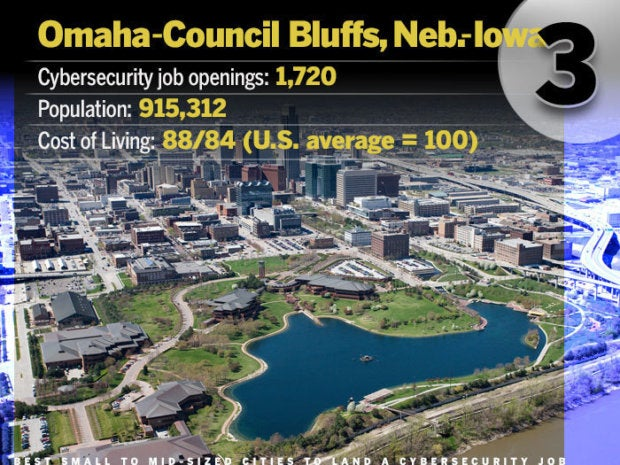 Omaha-Council Bluffs, Neb.-Iowa