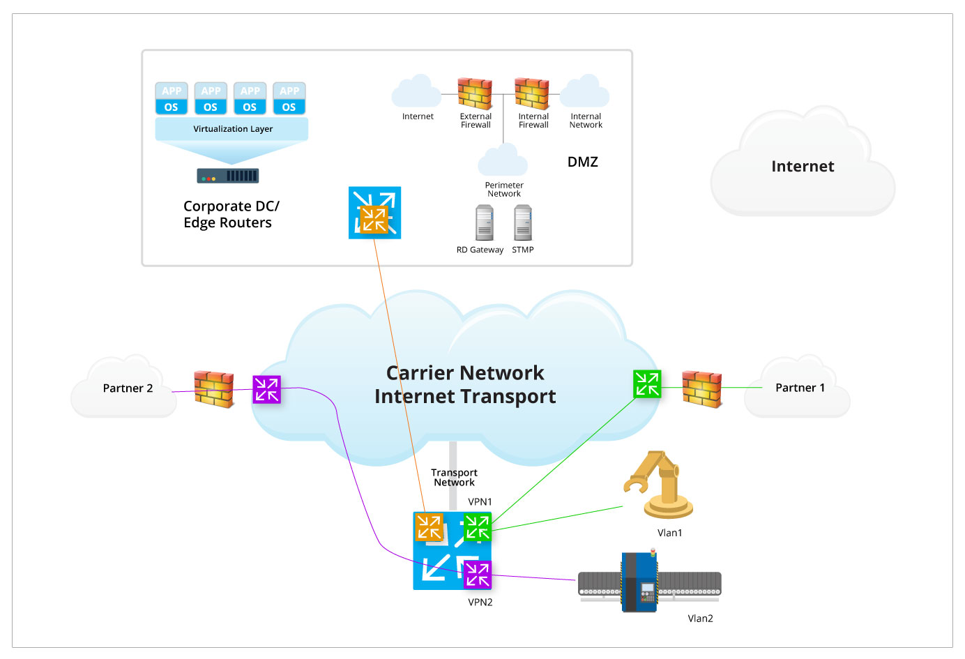 How To Architect The Network So Iot Devices Are Secure World Internet Diagram Figure2 Carriernetwork 2016 1130