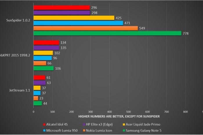 idol4s benchmarks