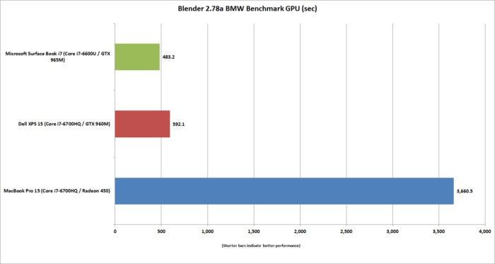 macbook pro 15 blender 2.78a bmw gpu