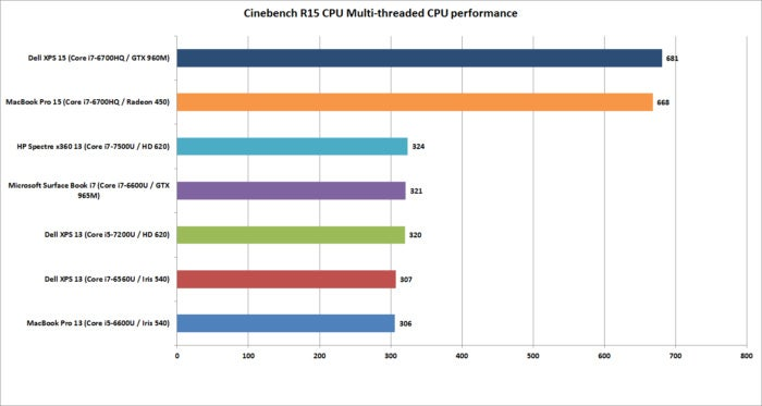macbook pro 15 cinebench multi threaded