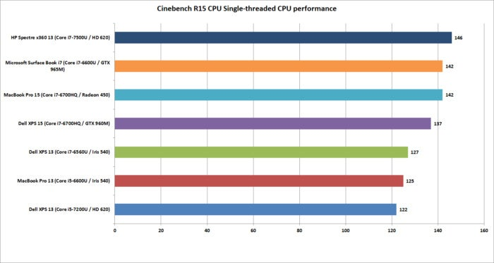macbook pro 15 cinebench single threaded