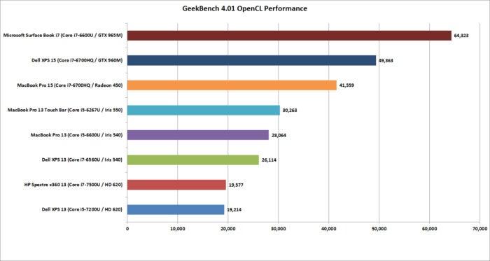 macbook pro 15 geekbench 4.01 opencl