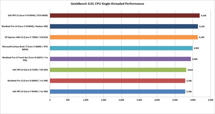 macbook pro 15 geekbench 4.01 single threaded performance