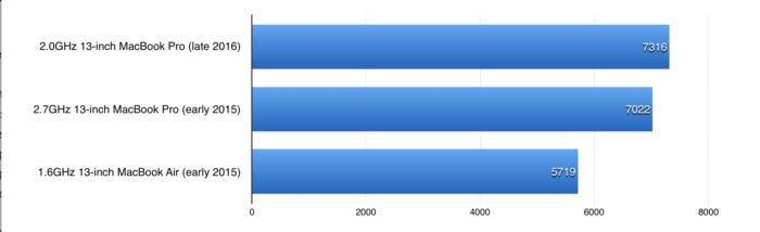 macbook pro late2016 benchmarks multicore