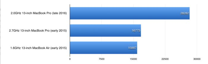 macbook pro late2016 benchmarks opencl