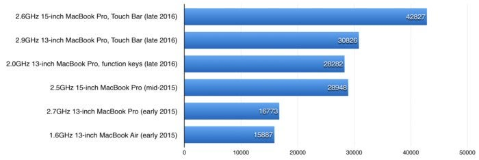 macbook pro review geekbench opencl