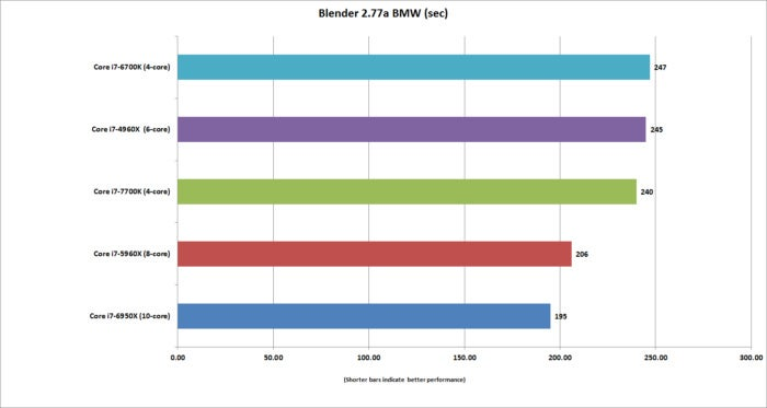 kaby lake blender 2.77a bmw