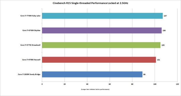 kaby lake cinebench locked at 2.5ghz ipc