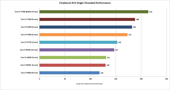 kaby lake cinebench single threaded oc