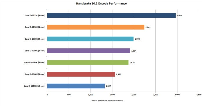 kaby lake handbrake encode performance