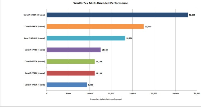 kaby lake winrar multi threaded performance