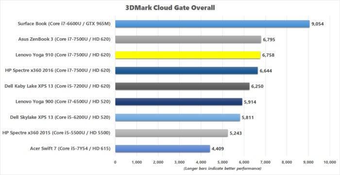 lenovo yoga 910 3dmark cloud gate benchmark results