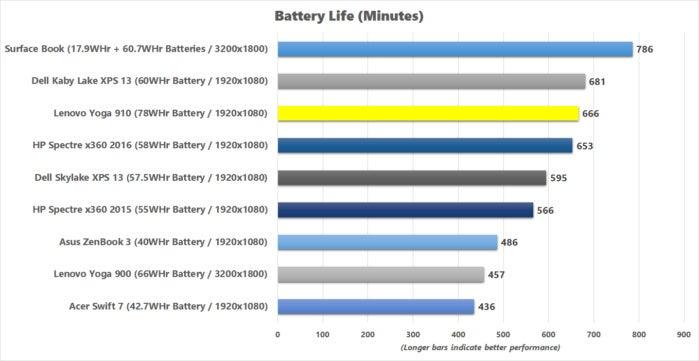 lenovo yoga 910 battery life benchmark results
