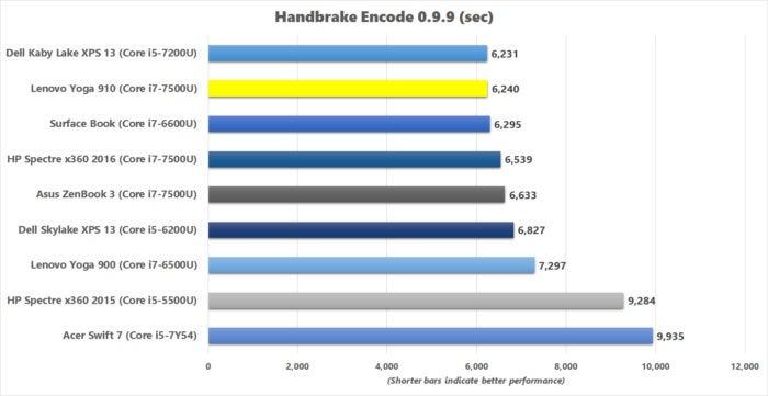 lenovo yoga 910 handbrake benchmark results