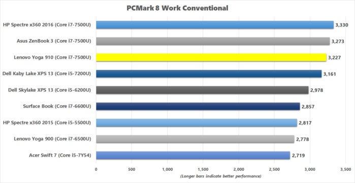 lenovo yoga 910 pcmark8 work conventional benchmark results
