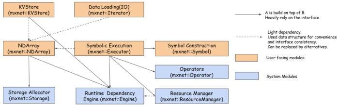 mxnet overview