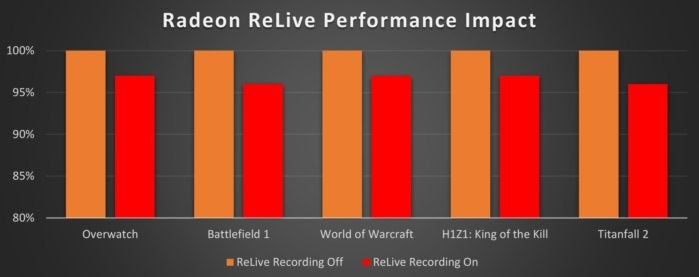 relive performance impact