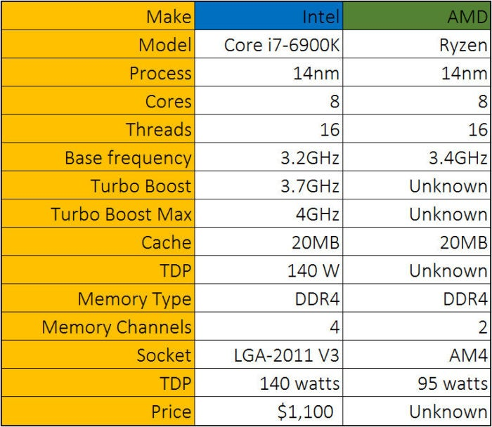 ryzen specs updated