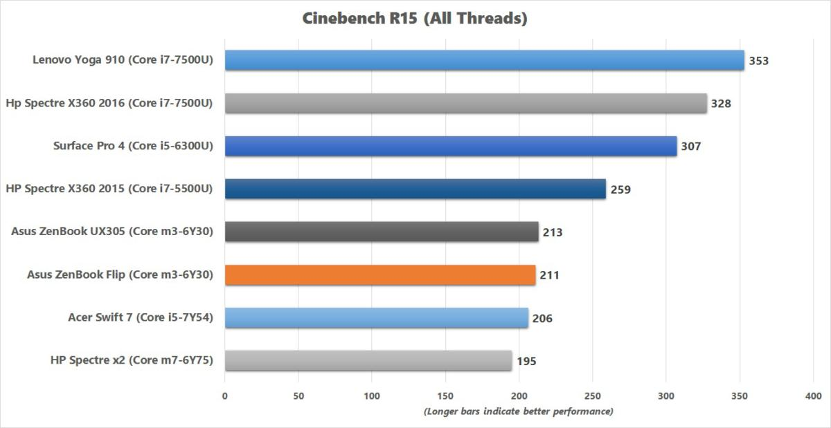 asus zenbook flip cinebench results