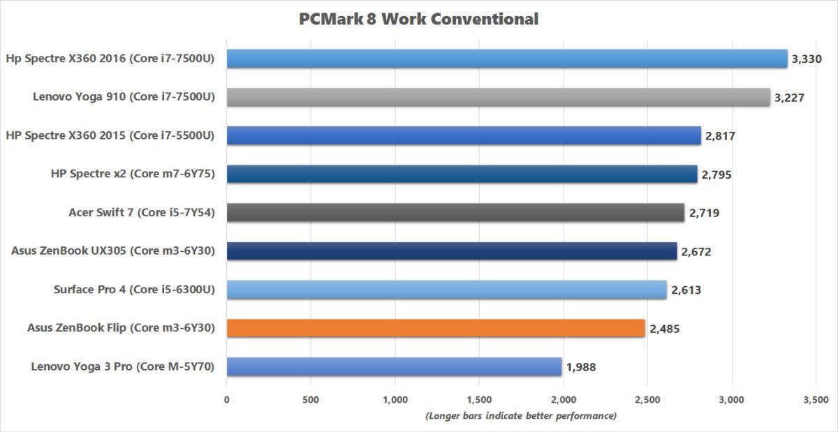 asus zenbook flip pcm8 results