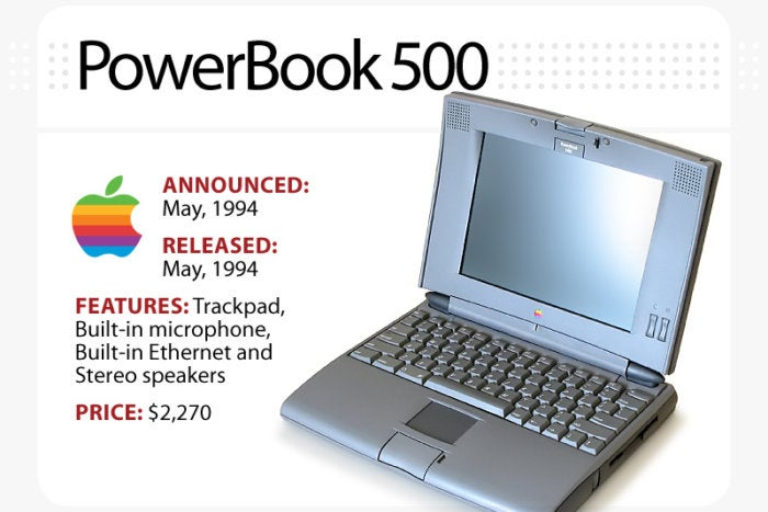 Computerworld slideshow, The Evolution of the MacBook [slide 3] - PowerBook 500