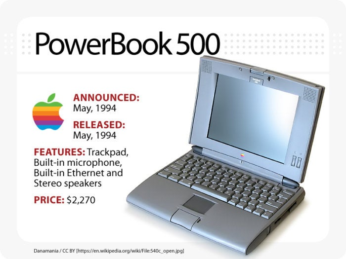 Computerworld slideshow, The Evolution of the MacBook [slide 3] - PowerBook 500