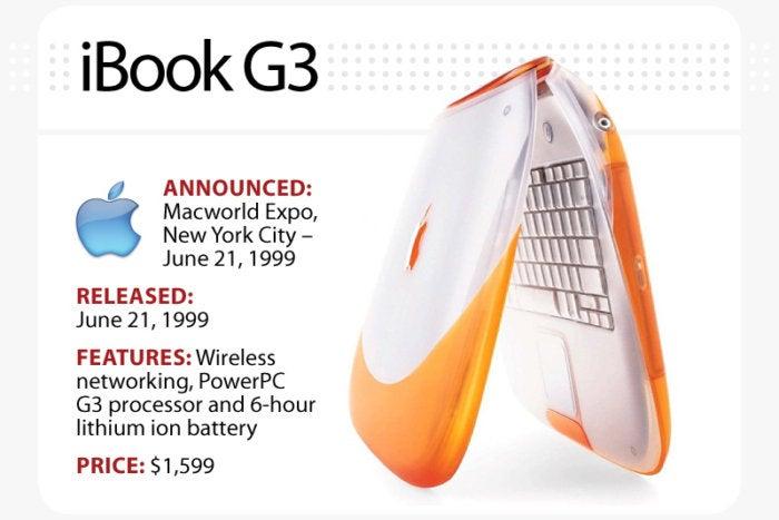 Computerworld slideshow, The Evolution of the MacBook [slide 5] - iBook G3