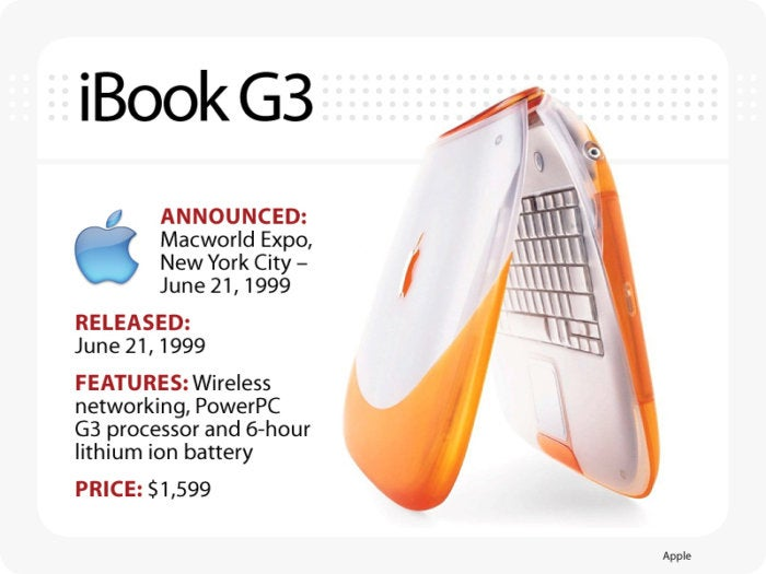 Computerworld slideshow, The Evolution of the MacBook [slide 5] - iBook G3