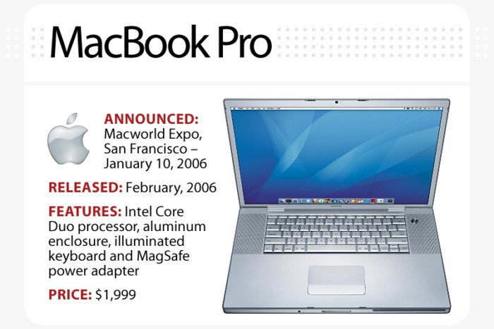 Computerworld slideshow, The Evolution of the MacBook [slide 7] - MacBook Pro