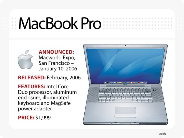 Computerworld slideshow, The Evolution of the MacBook [slide 7] - MacBook Pro