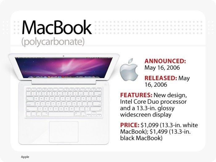Computerworld slideshow, The Evolution of the MacBook [slide 8] - MacBook (polycarbonate)